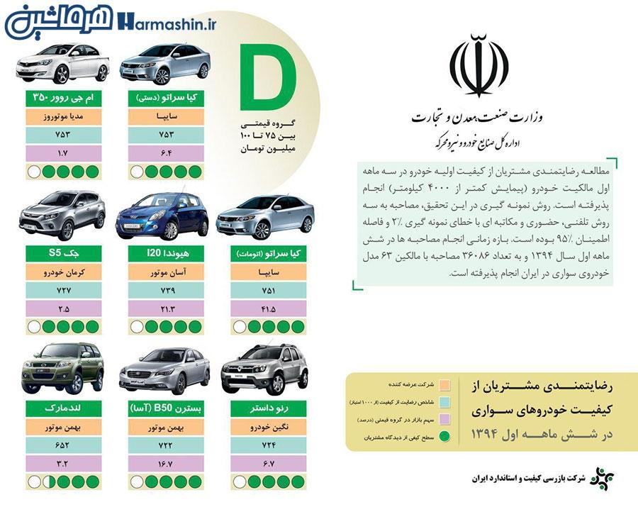 جدول رده بندی میزان رضایت ایرانی ها از خودروها
