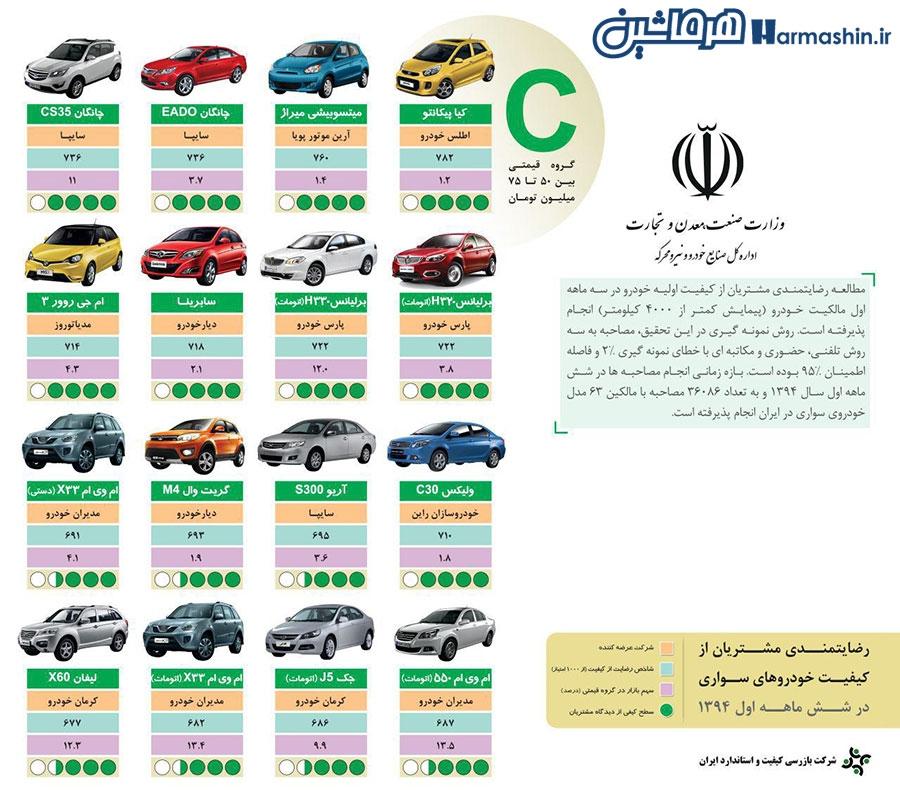 میزان رضایت ایرانی ها از خودروها