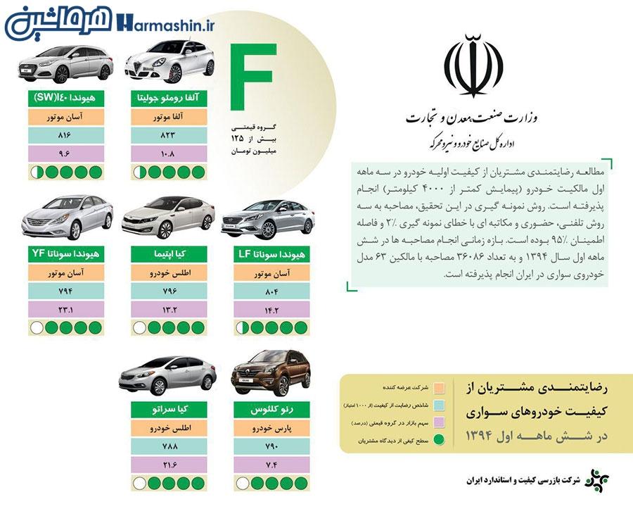 رده بندی حودروها براساس میزان رضایت ایرانی ها